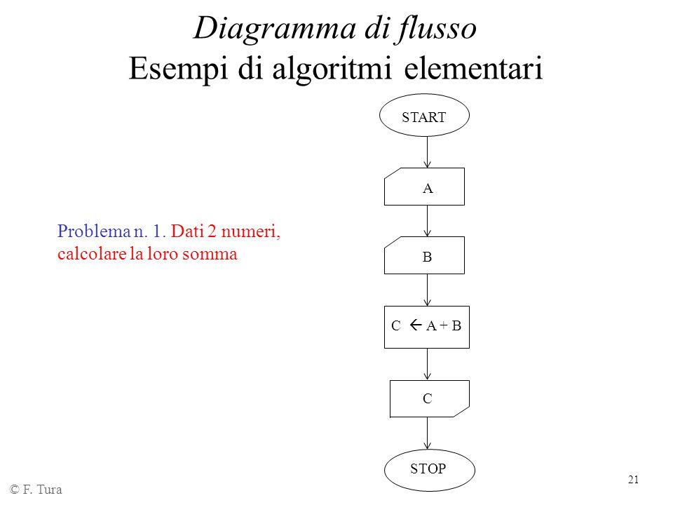 21 Diagramma di flusso Esempi di algoritmi elementari © F. Tura Problema n. 1. Dati 2 numeri, calcolare la loro somma START STOP A C C  A + B B