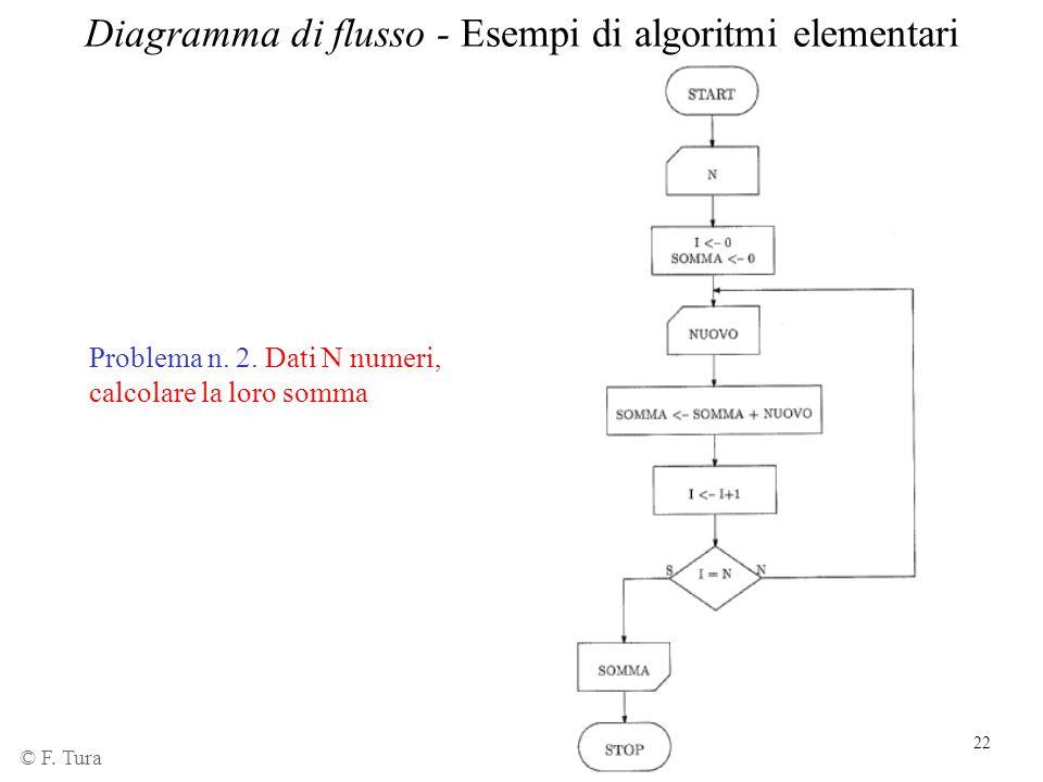 22 © F. Tura Diagramma di flusso - Esempi di algoritmi elementari Problema n. 2. Dati N numeri, calcolare la loro somma