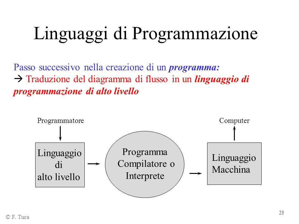 24 Linguaggi di programmazione Linguaggio di alto livello  È quello in cui l'utente programmatore scrive il programma  Usa termini comprensibili dall'uomo Esempi: Pascal Fortran Basic C Prolog HTML © F.