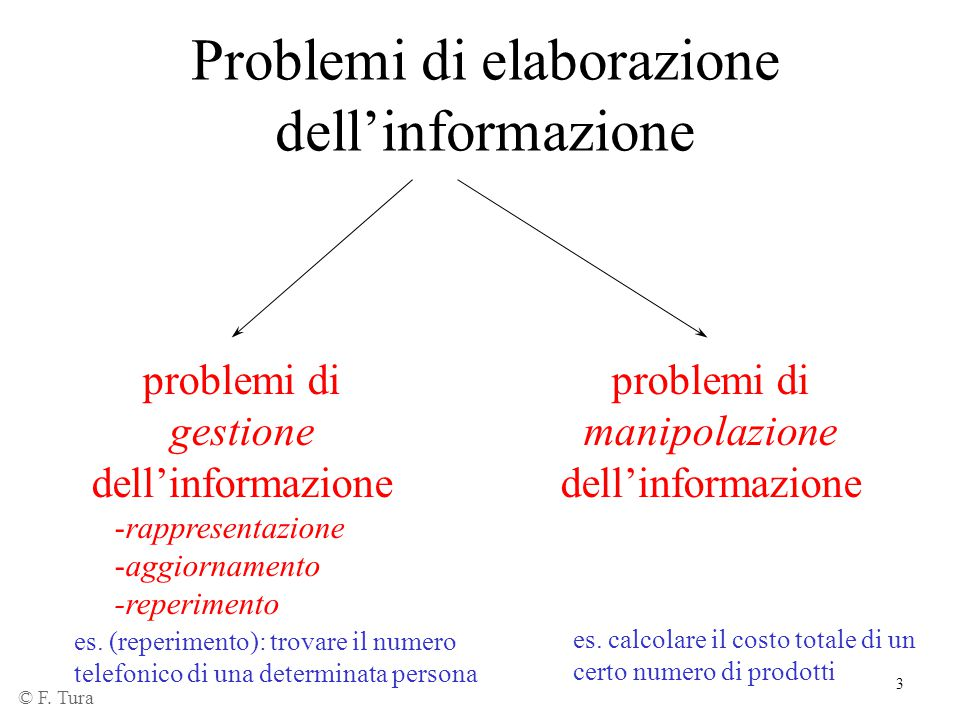 3 Problemi di elaborazione dell'informazione problemi di gestione dell'informazione -rappresentazione -aggiornamento -reperimento problemi di manipola
