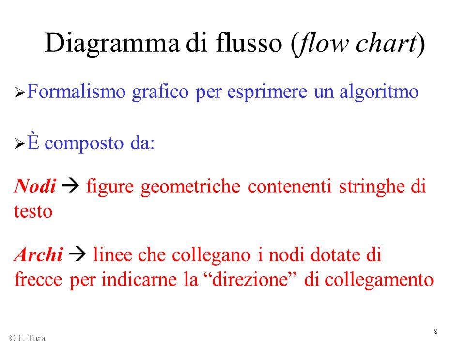 8 Diagramma di flusso (flow chart) © F. Tura  Formalismo grafico per esprimere un algoritmo  È composto da: Nodi  figure geometriche contenenti str