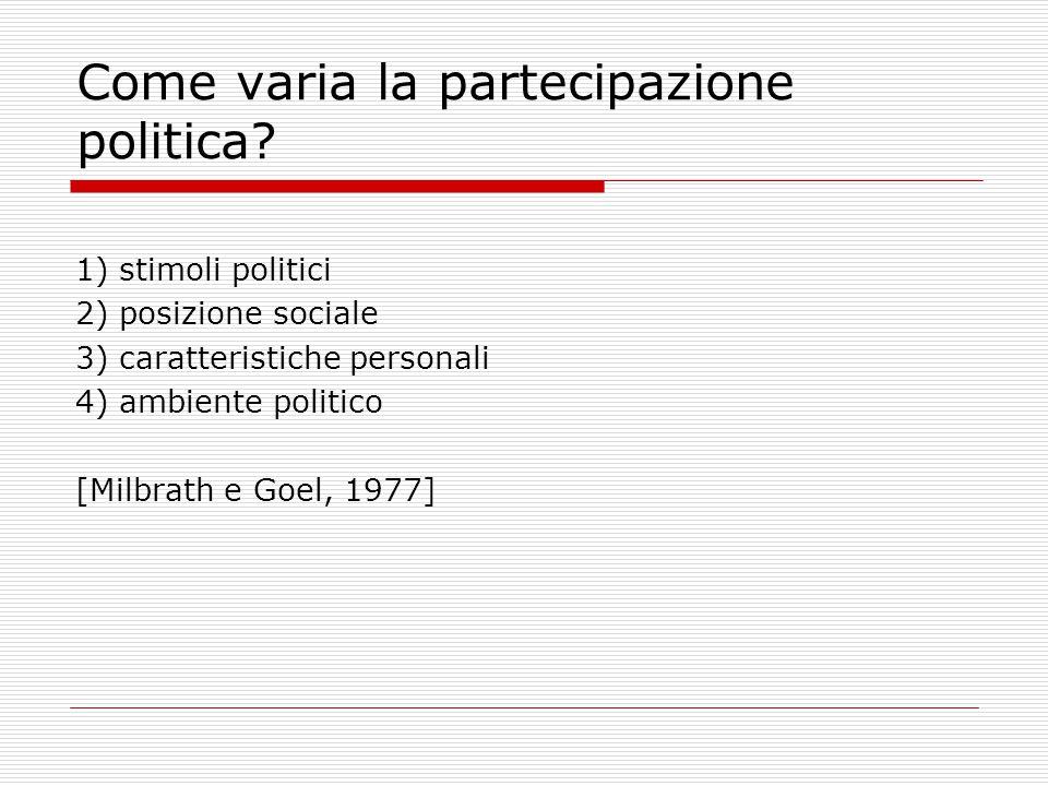 Come varia la partecipazione politica? 1) stimoli politici 2) posizione sociale 3) caratteristiche personali 4) ambiente politico [Milbrath e Goel, 19