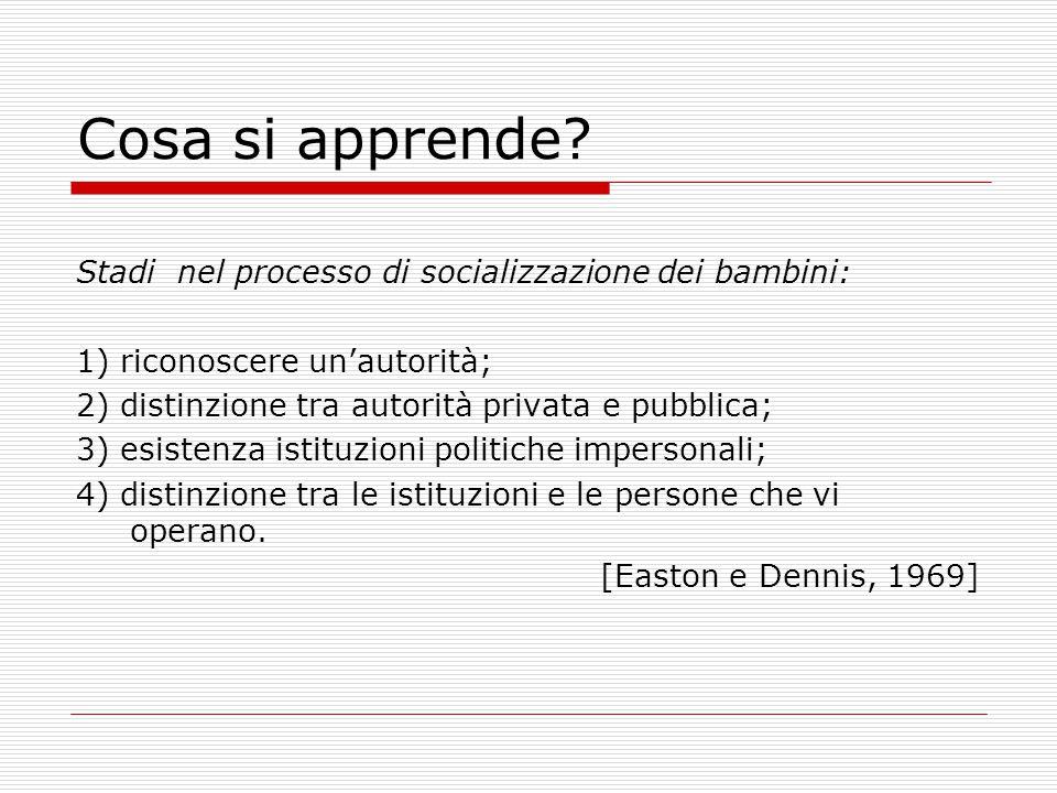 Cosa si apprende? Stadi nel processo di socializzazione dei bambini: 1) riconoscere un'autorità; 2) distinzione tra autorità privata e pubblica; 3) es