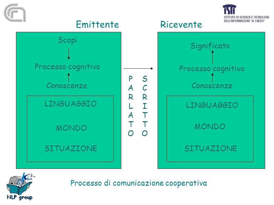 EmittenteRicevente Scopi Significato Processo cognitivo Conoscenze LINGUAGGIO MONDO SITUAZIONE LINGUAGGIO MONDO SITUAZIONE PARLATOPARLATO SCRITTOSCRIT