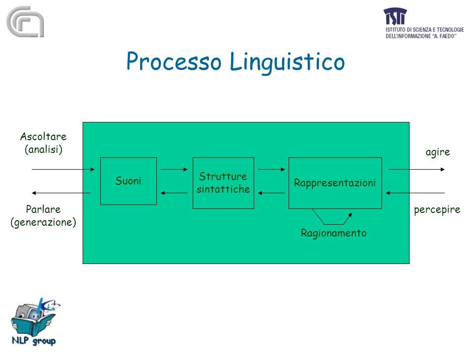 Processo Linguistico Suoni Strutture sintattiche Rappresentazioni Ragionamento agire percepire Ascoltare (analisi) Parlare (generazione)