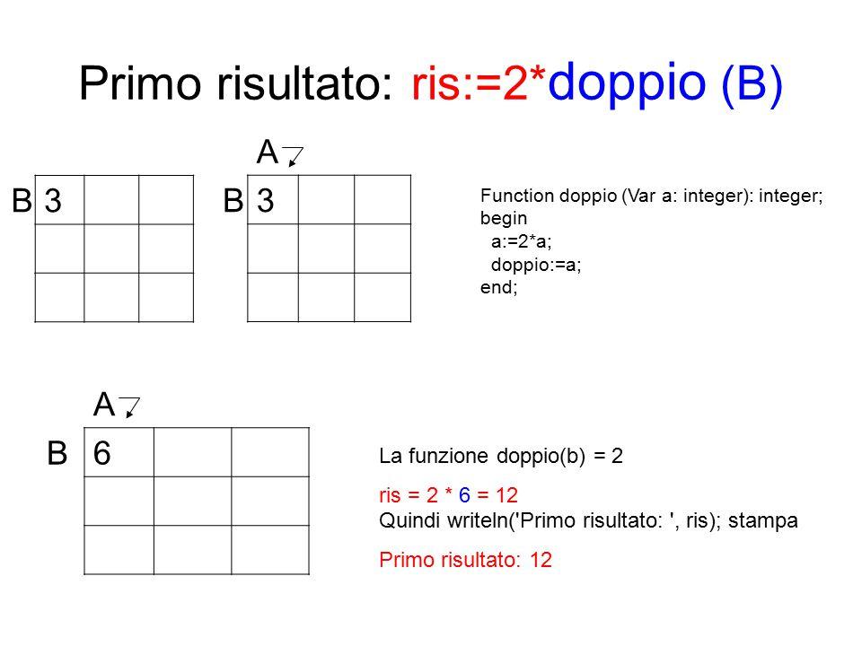 Primo risultato: ris:=2* doppio (B) B3 A B6 A B3 La funzione doppio(b) = 2 ris = 2 * 6 = 12 Quindi writeln( Primo risultato: , ris); stampa Primo risultato: 12 Function doppio (Var a: integer): integer; begin a:=2*a; doppio:=a; end;