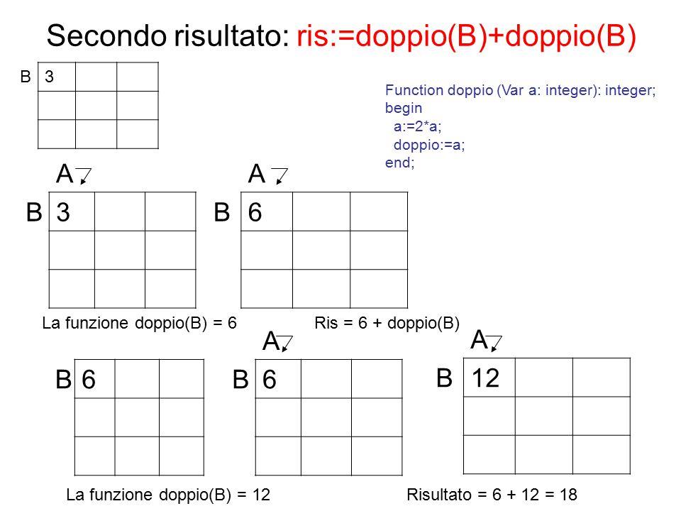 Secondo risultato: ris:=doppio(B)+doppio(B) B3 A B6 A B3 La funzione doppio(B) = 6 Ris = 6 + doppio(B) B6 A B12 A B6 La funzione doppio(B) = 12 Risultato = 6 + 12 = 18 Function doppio (Var a: integer): integer; begin a:=2*a; doppio:=a; end;