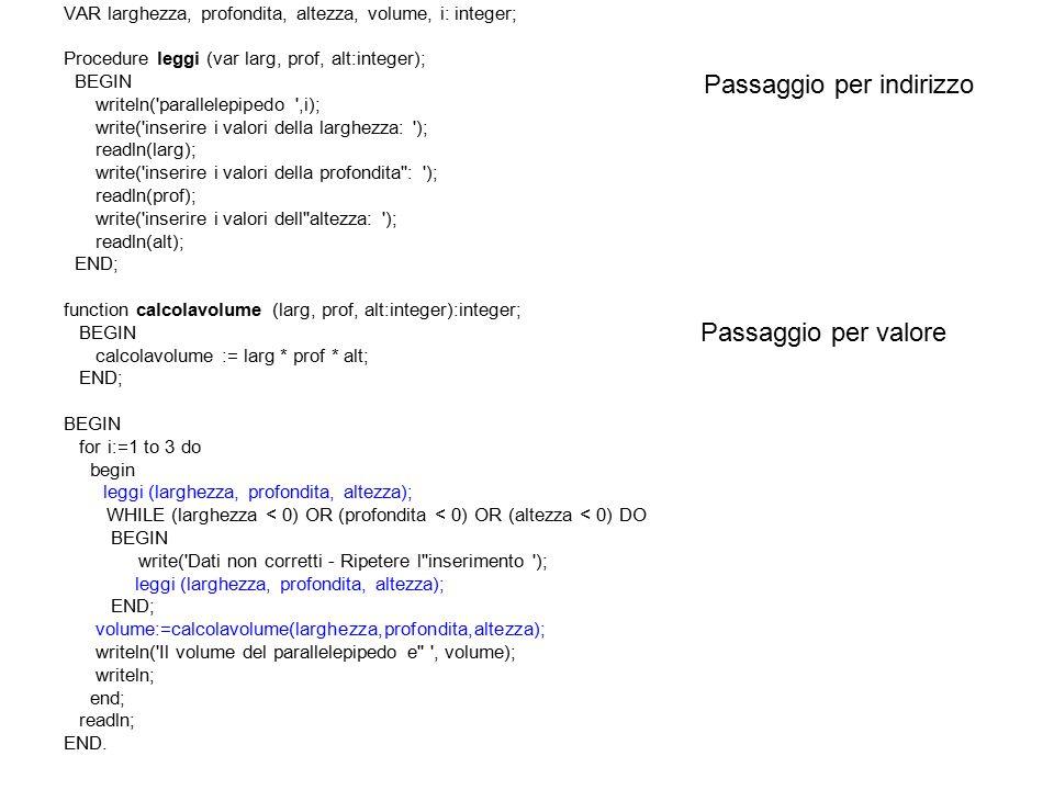 VAR larghezza, profondita, altezza, volume, i: integer; Procedure leggi (var larg, prof, alt:integer); BEGIN writeln( parallelepipedo ,i); write( inserire i valori della larghezza: ); readln(larg); write( inserire i valori della profondita : ); readln(prof); write( inserire i valori dell altezza: ); readln(alt); END; function calcolavolume (larg, prof, alt:integer):integer; BEGIN calcolavolume := larg * prof * alt; END; BEGIN for i:=1 to 3 do begin leggi (larghezza, profondita, altezza); WHILE (larghezza < 0) OR (profondita < 0) OR (altezza < 0) DO BEGIN write( Dati non corretti - Ripetere l inserimento ); leggi (larghezza, profondita, altezza); END; volume:=calcolavolume(larghezza,profondita,altezza); writeln( Il volume del parallelepipedo e , volume); writeln; end; readln; END.