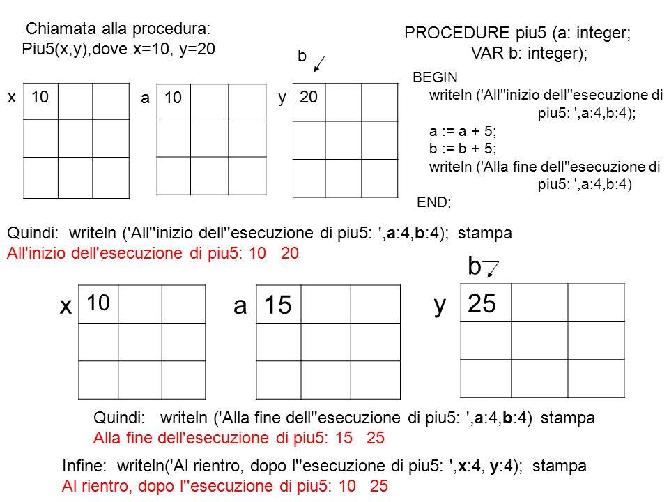 program EC; {$APPTYPE CONSOLE} uses SysUtils; var b, ris: integer; Function doppio(Var a: integer): integer; begin a:=2*a; doppio:=a; end; begin b:=3; ris:=2* doppio (b); writeln( Primo risultato: , ris); writeln; b:=3; ris:= doppio (b) + doppio (b); writeln ( Secondo risultato: , ris); readln; end.