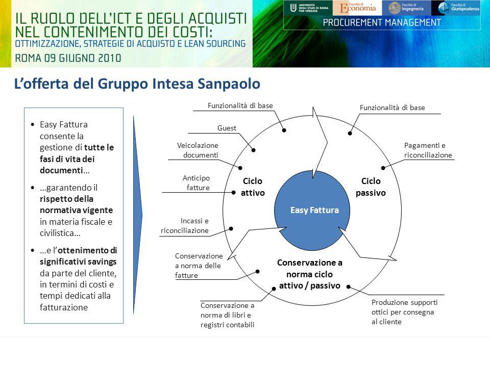L'offerta del Gruppo Intesa Sanpaolo Easy Fattura consente la gestione di tutte le fasi di vita dei documenti… …garantendo il rispetto della normativa
