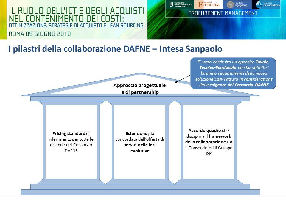 I pilastri della collaborazione DAFNE – Intesa Sanpaolo Pricing standard di riferimento per tutte le aziende del Consorzio DAFNE Estensione già concor