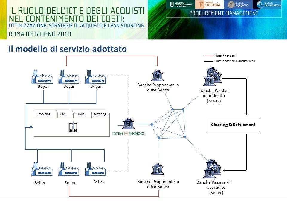 Il modello di servizio adottato HUB InvoicingCMTrade Buyer Seller Banche Passive di accredito (seller) Factoring Banche Proponente o altra Banca Fluss