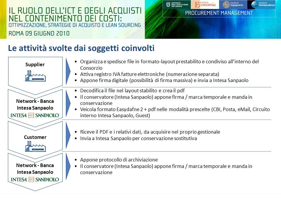 Le attività svolte dai soggetti coinvolti Decodifica il file nel layout stabilito e crea il pdf Il conservatore (Intesa Sanpaolo) appone firma / marca