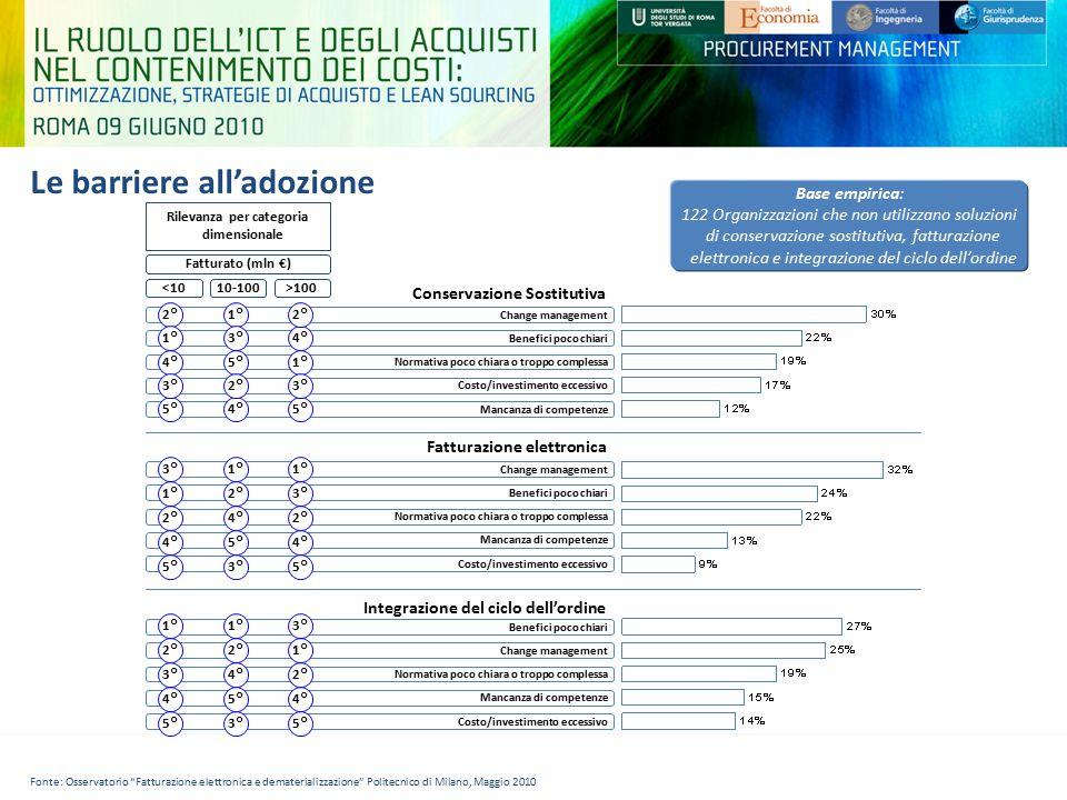 Le barriere all'adozione Rilevanza per categoria dimensionale Fatturato (mln €) <1010-100>100 Conservazione Sostitutiva Fatturazione elettronica Integ