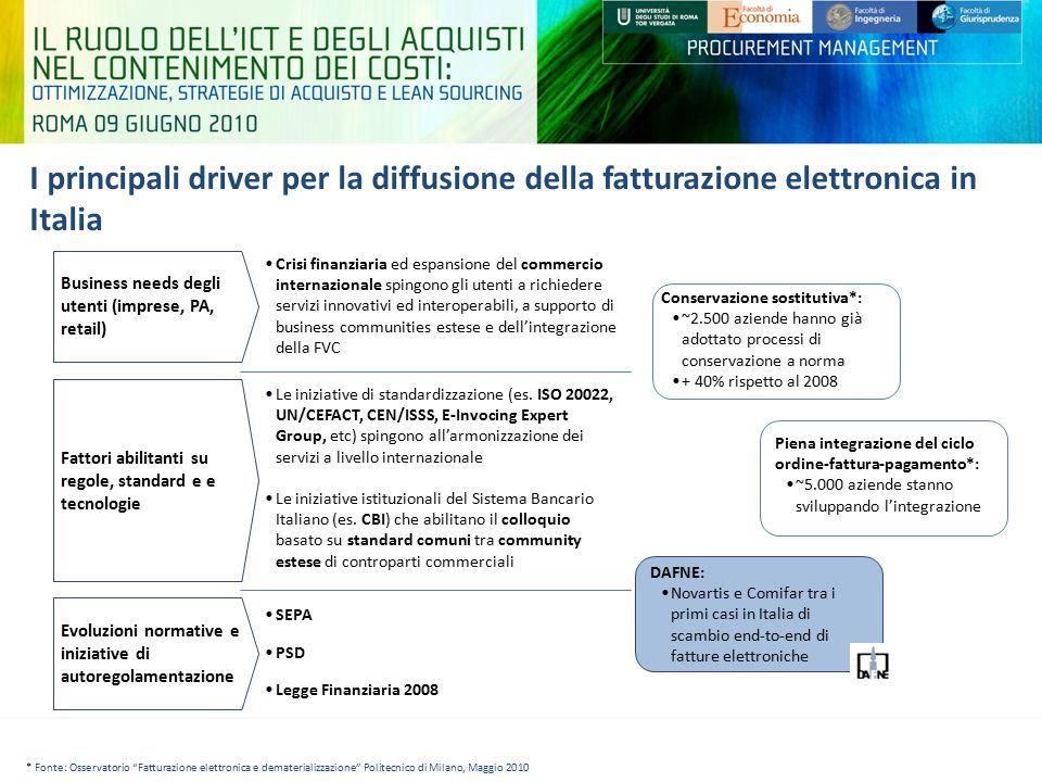 I principali driver per la diffusione della fatturazione elettronica in Italia Business needs degli utenti (imprese, PA, retail) Fattori abilitanti su