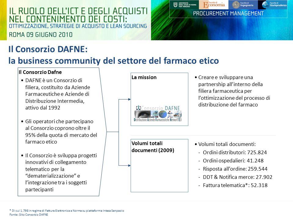 Il Consorzio DAFNE: la business community del settore del farmaco etico La mission Creare e sviluppare una partnership all'interno della filiera farma