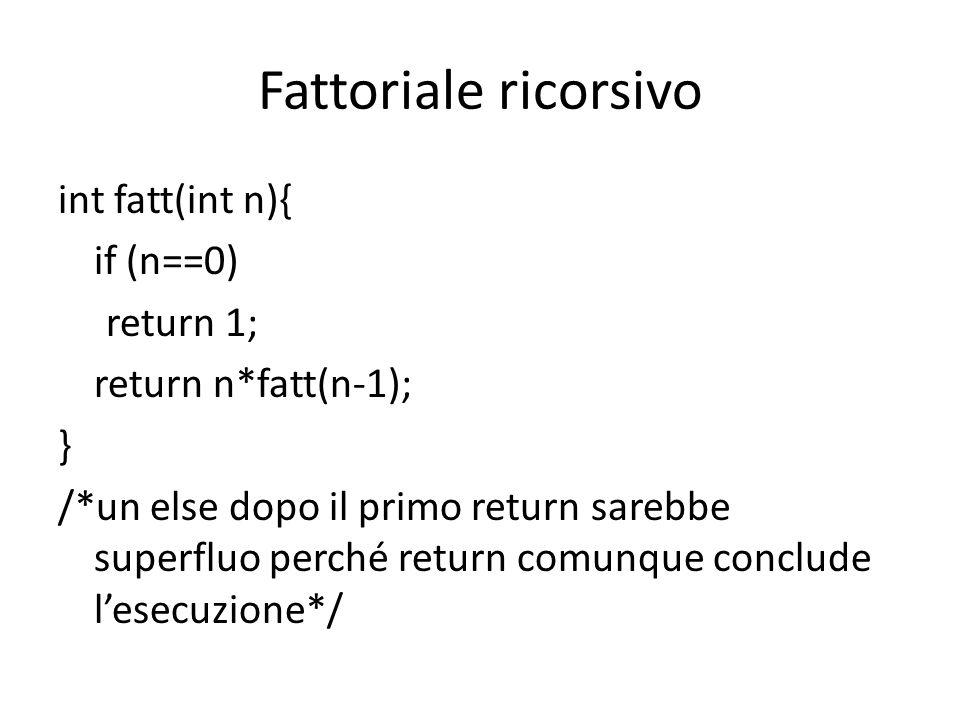 Esempio di esecuzione fatt(3) – non siamo nel caso base, quindi fatt(3) = 3*fatt(2) fatt(2) – non siamo nel caso base, quindi fatt(2) = 2*fatt(1) fatt(1) – non siamo nel caso base, quindi fatt(1) = 1*fatt(0) fatt(0) – siamo nel caso base: return 1 una volta che è restituito il risultato 1, si riescono a calcolare tutti i risultati parziali, fino ad ottenere fatt(3) = 3*2*1*1 = 6