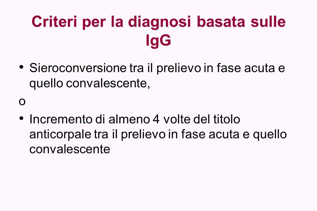 Criteri per la diagnosi basata sulle IgG Sieroconversione tra il prelievo in fase acuta e quello convalescente, o Incremento di almeno 4 volte del tit