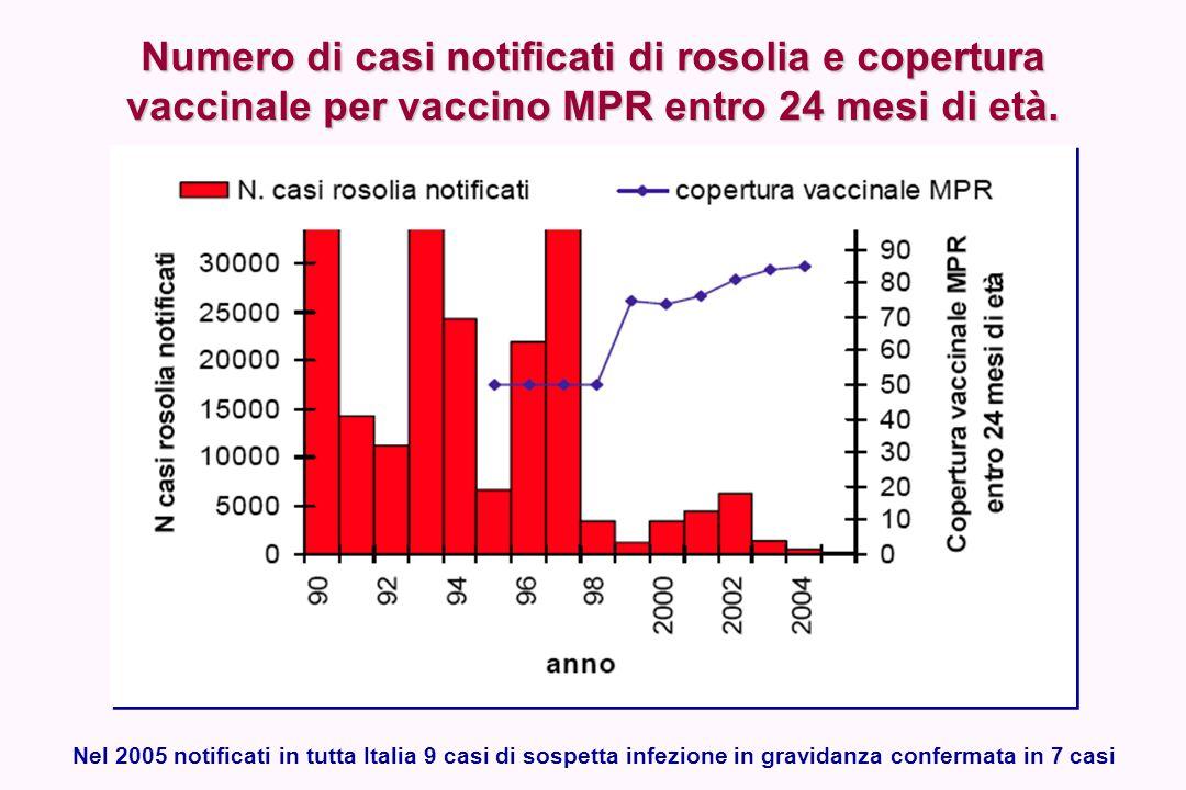 Numero di casi notificati di rosolia e copertura vaccinale per vaccino MPR entro 24 mesi di età. Nel 2005 notificati in tutta Italia 9 casi di sospett