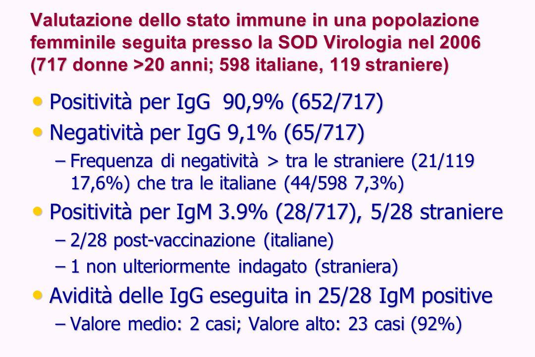 Valutazione dello stato immune in una popolazione femminile seguita presso la SOD Virologia nel 2006 (717 donne >20 anni; 598 italiane, 119 straniere)