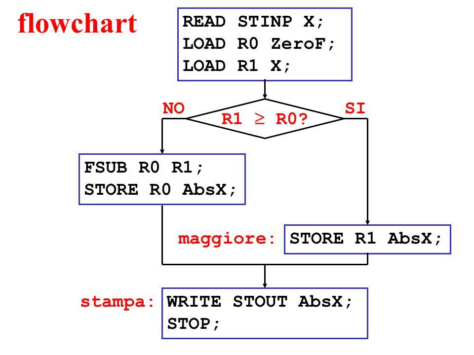 flowchart READ STINP X; LOAD R0 ZeroF; LOAD R1 X; FSUB R0 R1; STORE R0 AbsX; WRITE STOUT AbsX; STOP; SINO R1  R0? STORE R1 AbsX; maggiore: stampa: