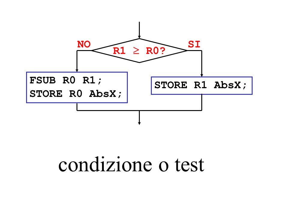 FSUB R0 R1; STORE R0 AbsX; SINO R1  R0? STORE R1 AbsX; condizione o test
