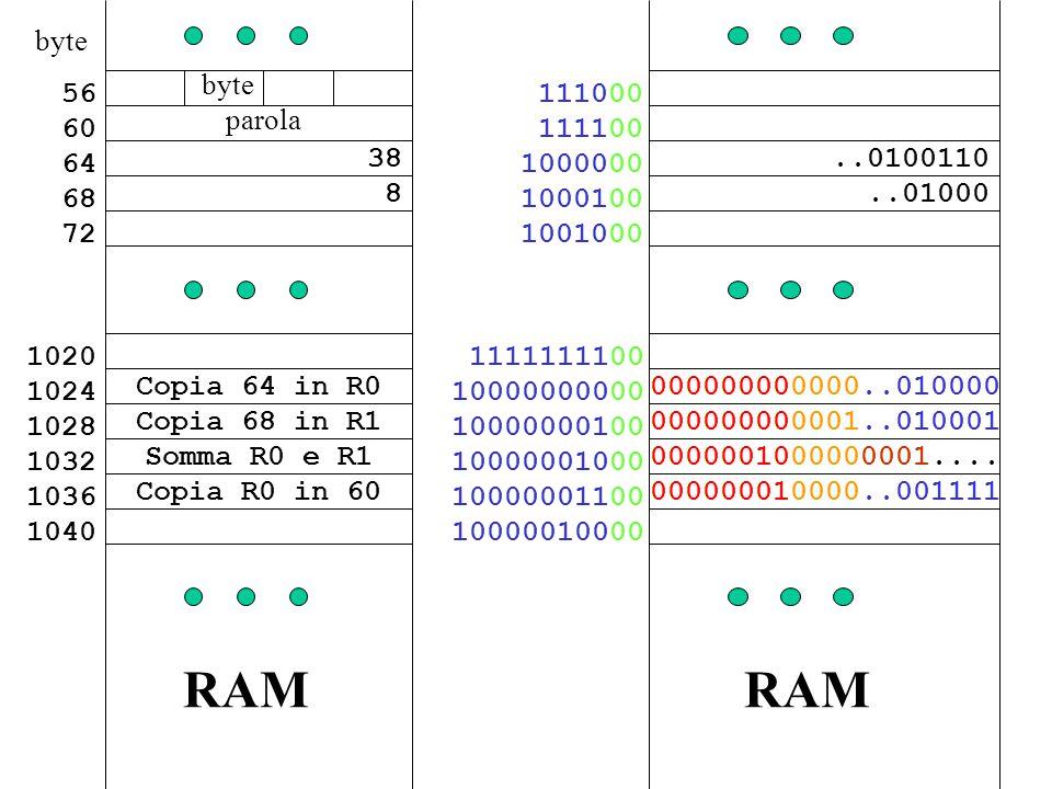38 8 56 60 64 68 72 Copia 68 in R1 Somma R0 e R1 Copia 64 in R0 1020 1024 1028 1032 1036 1040 Copia R0 in 60 RAM..0100110..01000 111000 111100 1000000