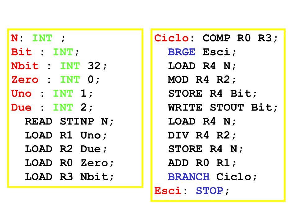 N: INT ; Bit : INT; Nbit : INT 32; Zero : INT 0; Uno : INT 1; Due : INT 2; READ STINP N; LOAD R1 Uno; LOAD R2 Due; LOAD R0 Zero; LOAD R3 Nbit; Ciclo:
