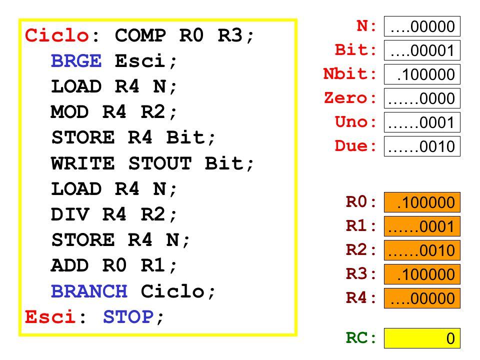 Ciclo: COMP R0 R3; BRGE Esci; LOAD R4 N; MOD R4 R2; STORE R4 Bit; WRITE STOUT Bit; LOAD R4 N; DIV R4 R2; STORE R4 N; ADD R0 R1; BRANCH Ciclo; Esci: STOP; N: ….00101 Bit: .