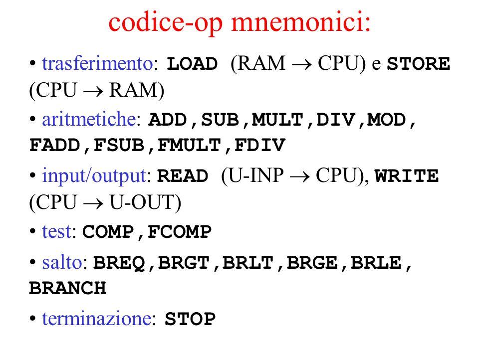 codice-op mnemonici: trasferimento: LOAD (RAM  CPU) e STORE (CPU  RAM) aritmetiche: ADD,SUB,MULT,DIV,MOD, FADD,FSUB,FMULT,FDIV input/output: READ (U-INP  CPU), WRITE (CPU  U-OUT) test: COMP,FCOMP salto: BREQ,BRGT,BRLT,BRGE,BRLE, BRANCH terminazione: STOP