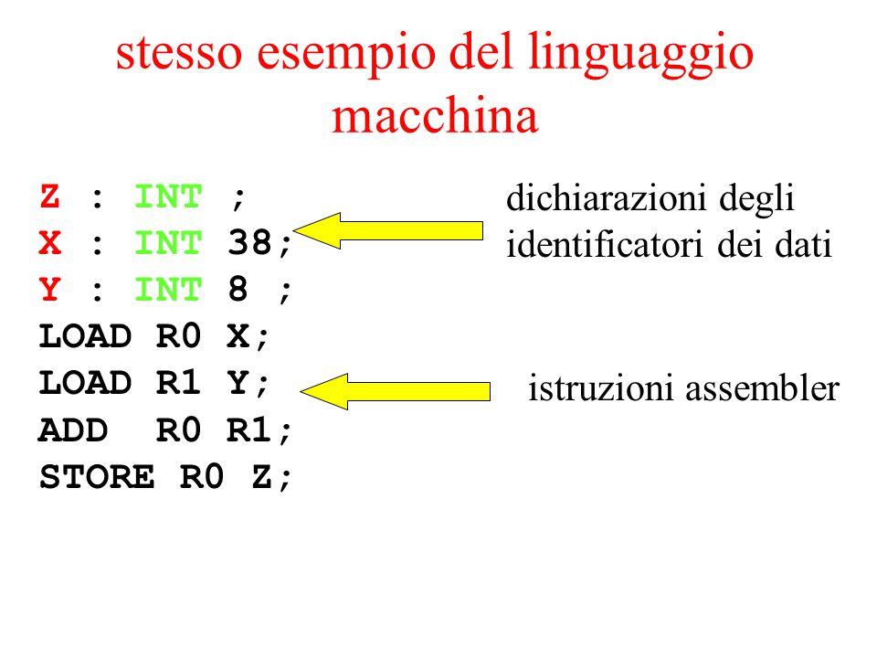 stesso esempio del linguaggio macchina Z : INT ; X : INT 38; Y : INT 8 ; LOAD R0 X; LOAD R1 Y; ADD R0 R1; STORE R0 Z; dichiarazioni degli identificato