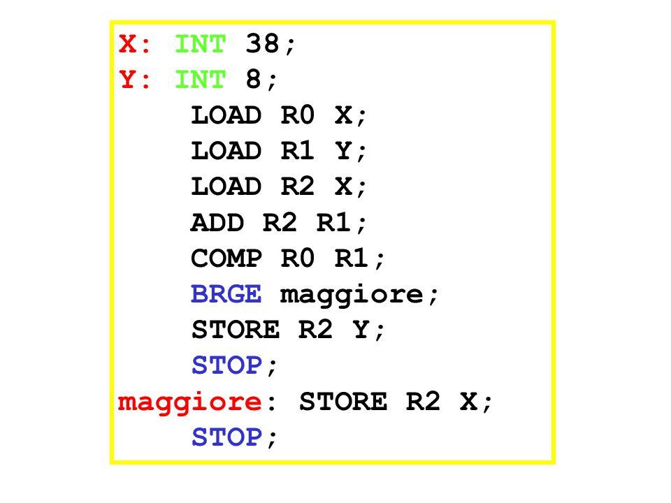 X: INT 38; Y: INT 8; LOAD R0 X; LOAD R1 Y; LOAD R2 X; ADD R2 R1; COMP R0 R1; BRGE maggiore; STORE R2 Y; STOP; maggiore: STORE R2 X; STOP;