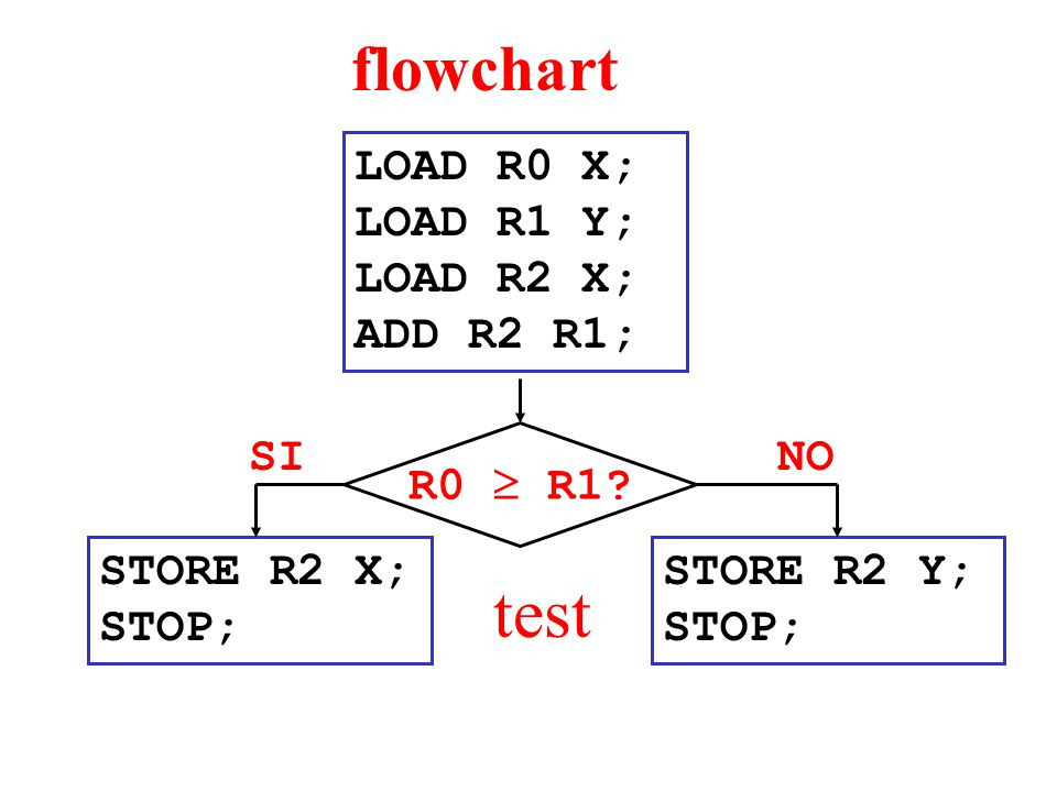 flowchart LOAD R0 X; LOAD R1 Y; LOAD R2 X; ADD R2 R1; STORE R2 X; STOP; STORE R2 Y; STOP; SINO test R0  R1