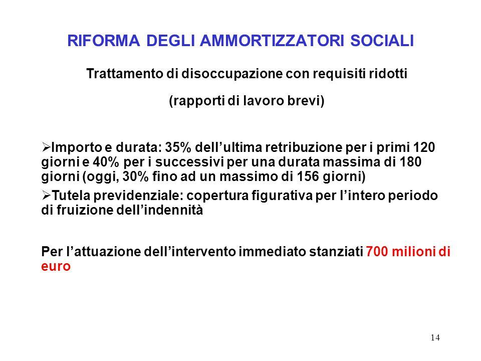 14 RIFORMA DEGLI AMMORTIZZATORI SOCIALI Trattamento di disoccupazione con requisiti ridotti (rapporti di lavoro brevi)  Importo e durata: 35% dell'ul