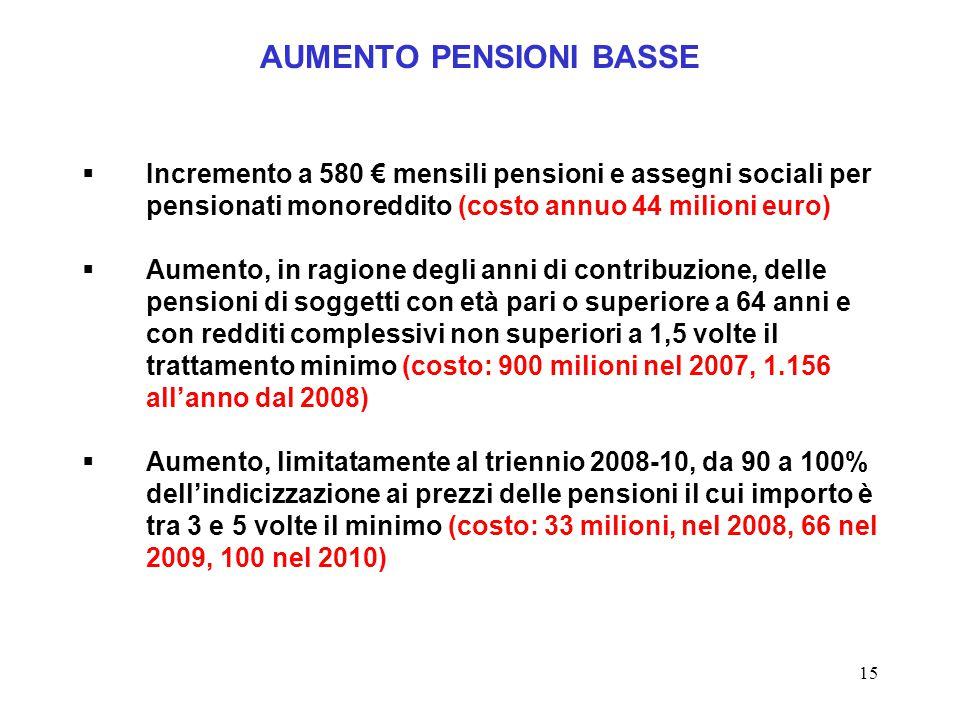 15 AUMENTO PENSIONI BASSE  Incremento a 580 € mensili pensioni e assegni sociali per pensionati monoreddito (costo annuo 44 milioni euro)  Aumento, in ragione degli anni di contribuzione, delle pensioni di soggetti con età pari o superiore a 64 anni e con redditi complessivi non superiori a 1,5 volte il trattamento minimo (costo: 900 milioni nel 2007, 1.156 all'anno dal 2008)  Aumento, limitatamente al triennio 2008-10, da 90 a 100% dell'indicizzazione ai prezzi delle pensioni il cui importo è tra 3 e 5 volte il minimo (costo: 33 milioni, nel 2008, 66 nel 2009, 100 nel 2010)