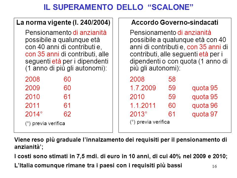 """16 IL SUPERAMENTO DELLO """"SCALONE"""" La norma vigente (l. 240/2004) Pensionamento di anzianità possibile a qualunque età con 40 anni di contributi e, con"""