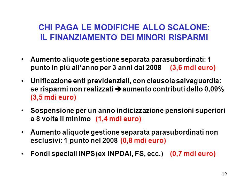 19 CHI PAGA LE MODIFICHE ALLO SCALONE: IL FINANZIAMENTO DEI MINORI RISPARMI Aumento aliquote gestione separata parasubordinati: 1 punto in più all'anno per 3 anni dal 2008 (3,6 mdi euro) Unificazione enti previdenziali, con clausola salvaguardia: se risparmi non realizzati  aumento contributi dello 0,09% (3,5 mdi euro) Sospensione per un anno indicizzazione pensioni superiori a 8 volte il minimo(1,4 mdi euro) Aumento aliquote gestione separata parasubordinati non esclusivi: 1 punto nel 2008 (0,8 mdi euro) Fondi speciali INPS(ex INPDAI, FS, ecc.)(0,7 mdi euro)