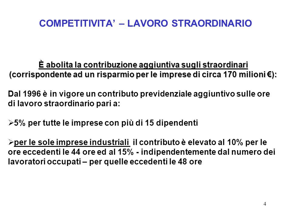 4 COMPETITIVITA' – LAVORO STRAORDINARIO È abolita la contribuzione aggiuntiva sugli straordinari (corrispondente ad un risparmio per le imprese di cir