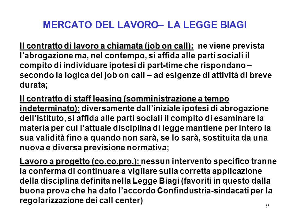 9 MERCATO DEL LAVORO– LA LEGGE BIAGI Il contratto di lavoro a chiamata (job on call): Il contratto di lavoro a chiamata (job on call): ne viene previs