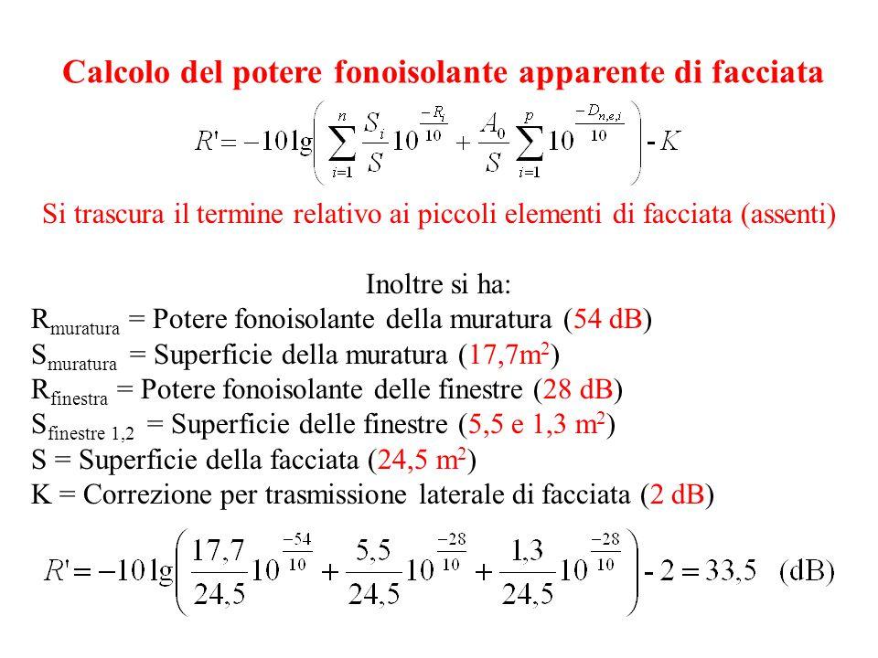Calcolo del potere fonoisolante apparente di facciata Si trascura il termine relativo ai piccoli elementi di facciata (assenti) Inoltre si ha: R muratura = Potere fonoisolante della muratura (54 dB) S muratura = Superficie della muratura (17,7m 2 ) R finestra = Potere fonoisolante delle finestre (28 dB) S finestre 1,2 = Superficie delle finestre (5,5 e 1,3 m 2 ) S = Superficie della facciata (24,5 m 2 ) K = Correzione per trasmissione laterale di facciata (2 dB)