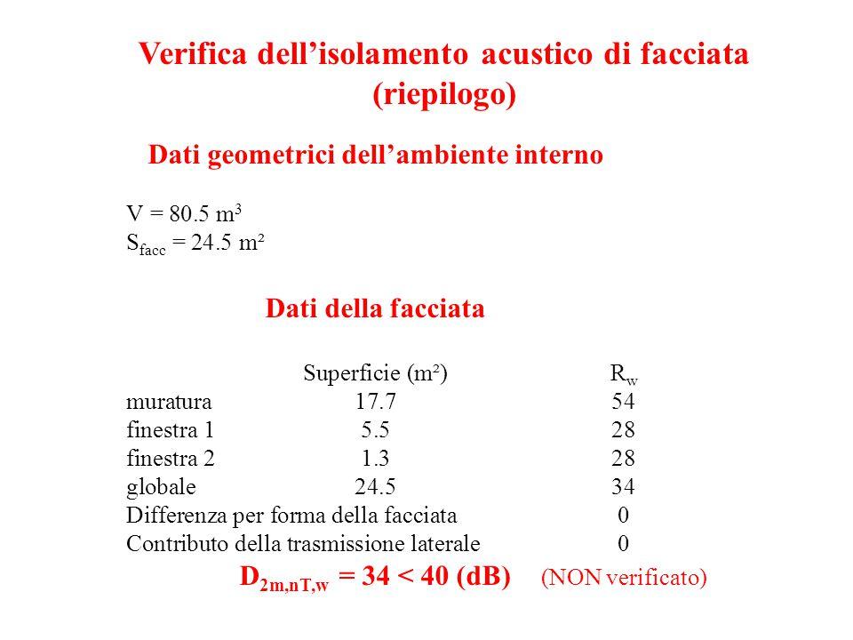 Dati geometrici dell'ambiente interno V = 80.5 m 3 S facc = 24.5 m² Dati della facciata Superficie (m²)R w muratura17.754 finestra 15.528 finestra 21.328 globale24.534 Differenza per forma della facciata0 Contributo della trasmissione laterale0 D 2m,nT,w = 34 < 40 (dB) (NON verificato) Verifica dell'isolamento acustico di facciata (riepilogo)