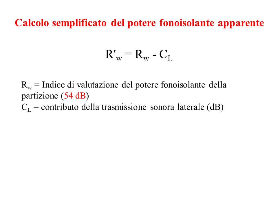Calcolo semplificato del potere fonoisolante apparente R w = Indice di valutazione del potere fonoisolante della partizione (54 dB) C L = contributo della trasmissione sonora laterale (dB) R w = R w - C L