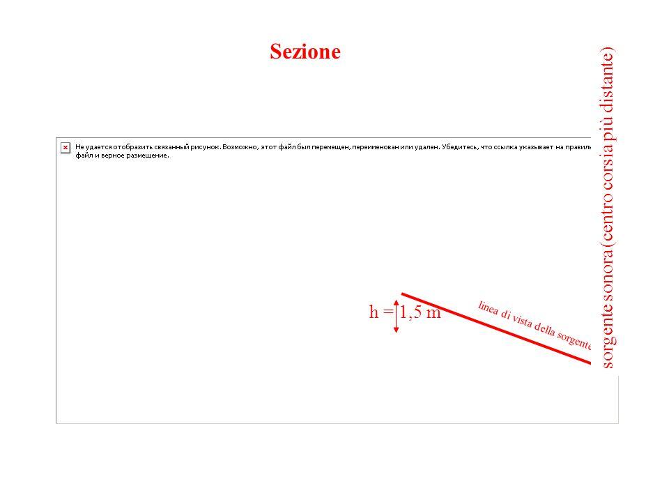 Sezione h = 1,5 m linea di vista della sorgente sorgente sonora (centro corsia più distante)