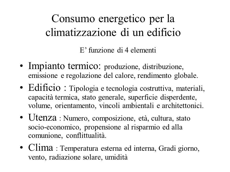 Consumo energetico per la climatizzazione di un edificio Impianto termico: produzione, distribuzione, emissione e regolazione del calore, rendimento globale.