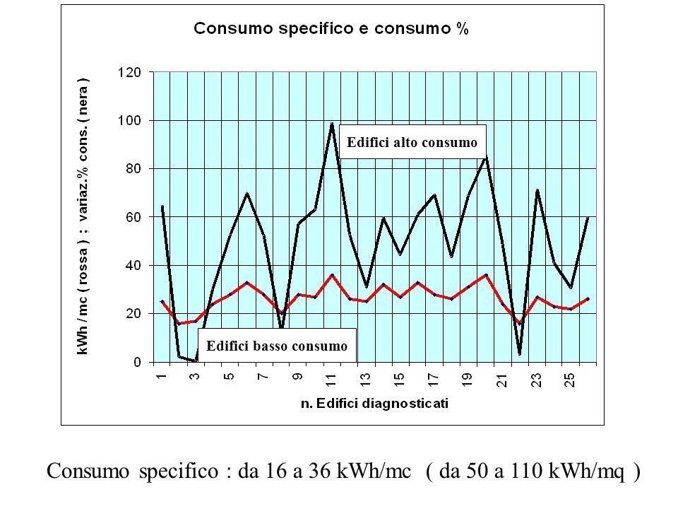 Edifici buoni Edifici cattivi Consumo specifico : da 16 a 36 kWh/mc ( da 50 a 110 kWh/mq ) Edifici alto consumo Edifici basso consumo