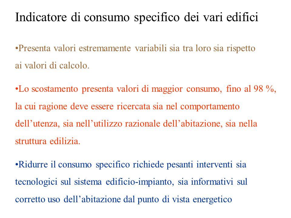 Indicatore di consumo specifico dei vari edifici Presenta valori estremamente variabili sia tra loro sia rispetto ai valori di calcolo.