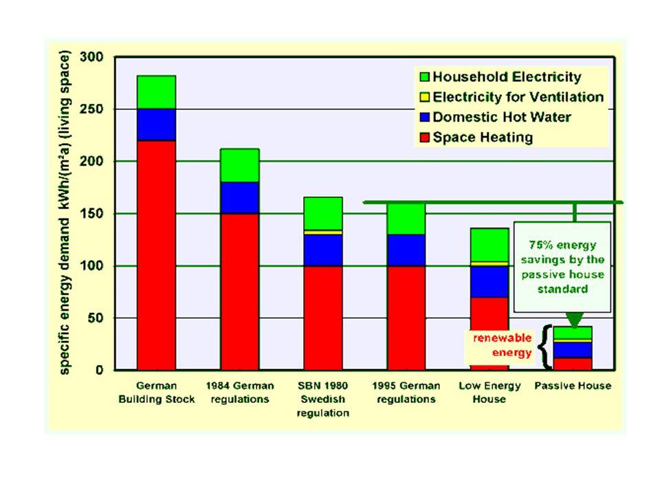  Indicatori di Gestione  di prevalente interesse utenza  Energetico: kWh/m 3 edificio riscaldato  Economico: m 3, lt, kg (comb) /kWh  di prevalente interesse Gestore impianto oAlcuni elementi di influenza:  Stato generale edificio  Tipologia e comportamenti dell'utenza  Andamento climatico esterno  Periodo termico –(ore giorno e mesi)  Stato vari elementi impianto termico  Consumo di combustibile anni prec.- (m 3, lt, kg)  Rendimento globale dell'impianto termico  Energia Termica Prodotta a valle generatore  Tipologia Contratto di gestione (S.E o meno)  Qualità del Combustibile Efficienza Energetica Edifici