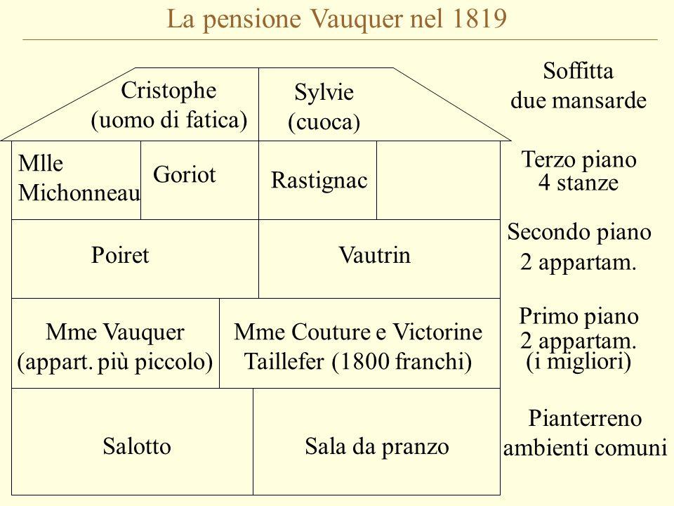 La pensione Vauquer nel 1819 Pianterreno ambienti comuni Soffitta due mansarde Terzo piano 4 stanze Secondo piano 2 appartam.