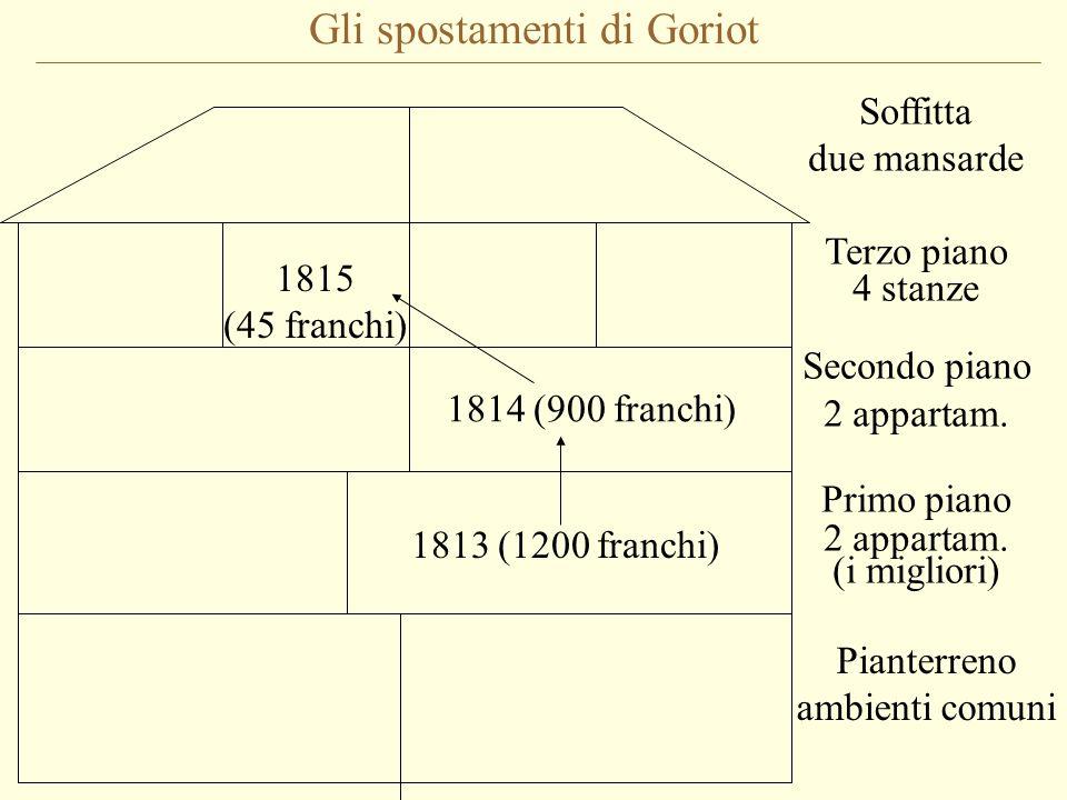Gli spostamenti di Goriot Pianterreno ambienti comuni Soffitta due mansarde Terzo piano 4 stanze Secondo piano 2 appartam.