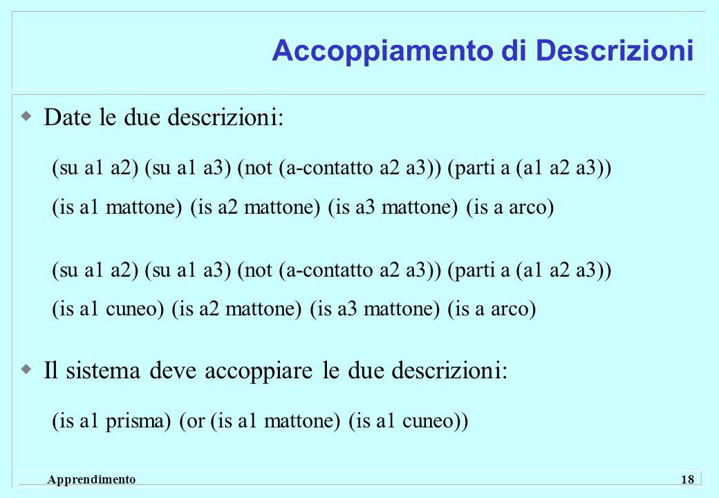 Apprendimento 18 Accoppiamento di Descrizioni  Date le due descrizioni: (su a1 a2) (su a1 a3) (not (a-contatto a2 a3)) (parti a (a1 a2 a3)) (is a1 mattone) (is a2 mattone) (is a3 mattone) (is a arco) (su a1 a2) (su a1 a3) (not (a-contatto a2 a3)) (parti a (a1 a2 a3)) (is a1 cuneo) (is a2 mattone) (is a3 mattone) (is a arco)  Il sistema deve accoppiare le due descrizioni: (is a1 prisma) (or (is a1 mattone) (is a1 cuneo))